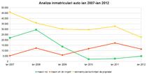 Analiza inmatriculari auto ian 2007-ian 2012