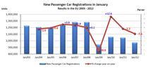 Inmatricularile auto in ianuarie: intervalul 2003-2012