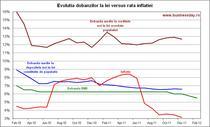 Evolutia dobanzilor la lei vs. rata inflatiei