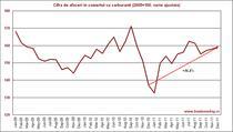 Cifra de afaceri in comertul cu carburanti
