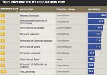 Topul universitatilor - reputatie
