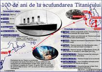 Date despre Titanic