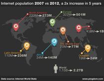 Evolutia numarului de internauti