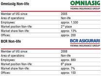 Omniasig si BCR Asigurari in 2011