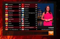 punctaj Eurovision 2012