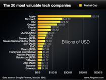 Top 20 cele mai valoroase companii de tehnologie