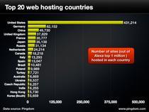 Top 20 tari care gazduiesc cele mai multe site uri