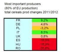 CE - Productie agricola 2012-2011