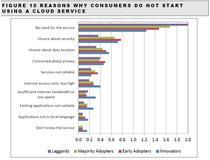 Motive pentru care nu se folosesc serviciile de cloud