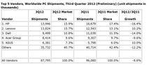Datele IDC pentru Q3 2012