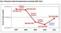 Traficul postal in 2011, in crestere dupa trei ani consecutivi de scadere
