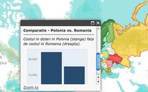 Comparatie Polonia vs Romania