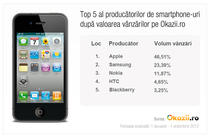 Top 5 producatori de smartphone-uri dupa vanzari pe Okazii.ro