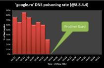 Grafic al situatiei atacurilor DNS poisoning asupra Google.ro