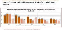 Cresterile salariale raportate la inflatie 2008-2012