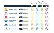Rezultate Euro NCAP decembrie 2012