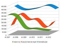 Evolutie piata auto Romania 2007-2012