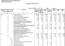 Bugetul Ministerului Comunicatiilor
