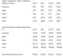 Piata smartphone in 2012