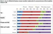 Obiectivitatea media in prezentarea informatiilor despre UE