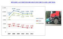 Statistici legate de accidentele rutiere in perioada 2007-2012