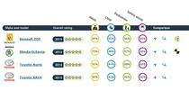 Rezultate Euro NCAP - martie 2013