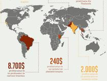 Cifre despre sclavia moderna