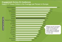 Cat stau in medie europenii pe internet