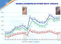 Cifrele privind accidentele rutiere din 1955 pana in prezent