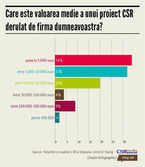 Infografic CSR (22)