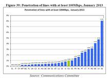 Rata de penetrare a conexiunilor de peste 100 Mbps