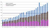 Raportul dintre populatie si decesele din accidente rutiere in UE