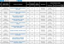 BAC 2013 Lista elevilor de 10