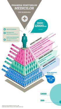 Piramida veniturilor medicilor din Romania