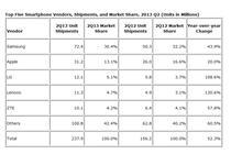 Top 5 vanzari de smartphone-uri Q2 2013