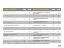 Top 10 riscuri si oportunitati in 2013 in industria asigurarilor