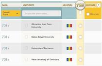 Clasamentul international al universitatilor 2013