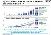 Estimari privind evolutia Ultra HD TV