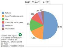 Statistica infractiunilor pe ultimii trei ani
