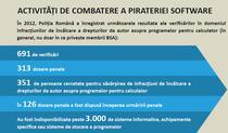 Pirateria software in 2012
