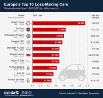 Top 10 masini europene ce au adus pierderi mari
