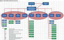 (Click pentru a mari) schema institutionala 2014-2020, in forma anterioara, publicata la 1 octombrie de MFE