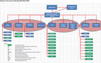 Structura institutionala de implementare a Acordului de parteneriat 2014-2020