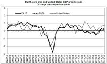 Cresterea economica in UE, zona euro si SUA