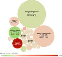Interactiv - Numarul de bugetari pe institutii