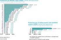 (Click pentru a deschide) Productia de peste in UE 2009