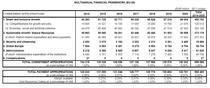 CFM 2014-2020. Structura cheltuielilor europene in functie de domeniile de actiune