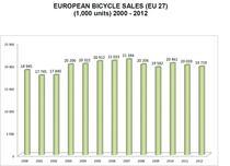 Vanzarile de biciclete in UE, date istorice