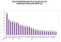 Pretul mediu al bicicletelor vandute in tarile UE