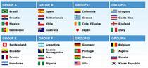 Grupele mondialului brazilian